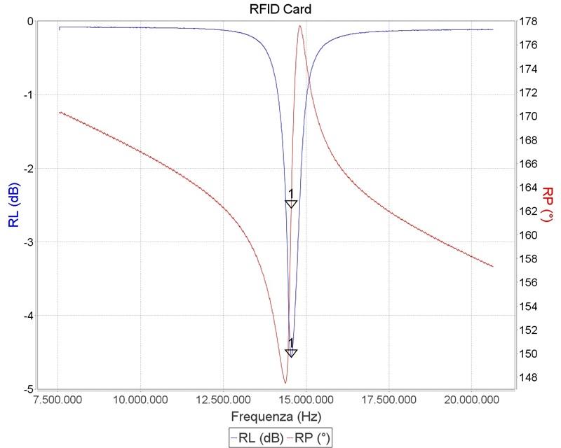 miniVNA Tiny RFID graph